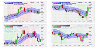 Free trading strategies: the MAD Rebound strategy is based on moving averages.