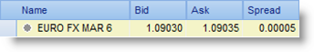Future EUR USD spread