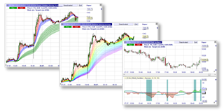 Free trading indicators and strategies: Daryl Guppy, Rainbow, Elliot Oscillator.