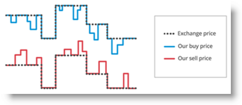 CFD stocks price improvement on market spread
