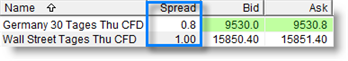 Day CFD Spread DAX 0,8 Dow 1 Point